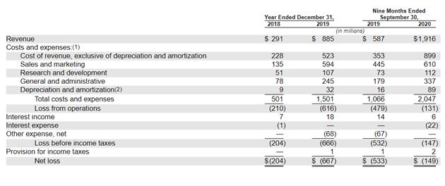Финансовые показатели DoorDash