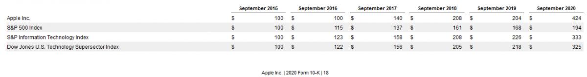 Cравнительный анализ инвестирования 100 USD - Отчет AAPL