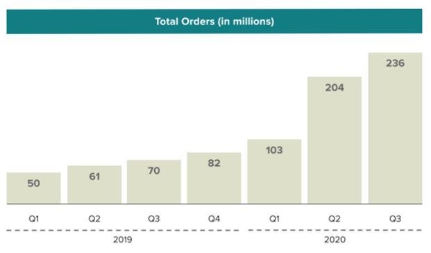 Количество заказов - DoorDash