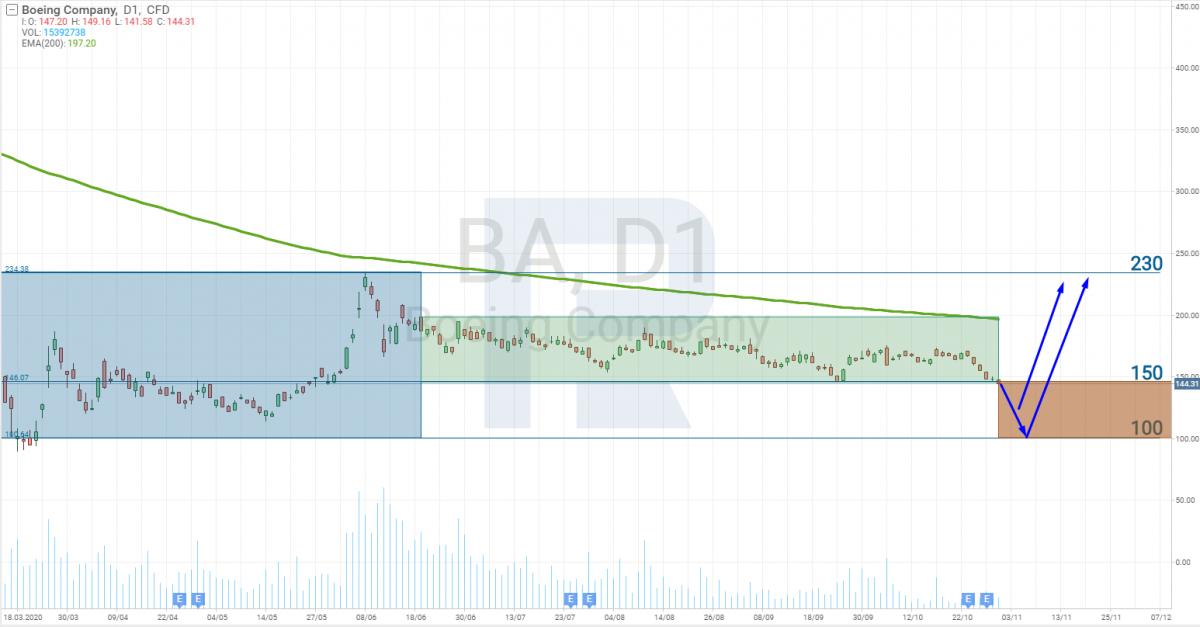 График акций Boeing (NYSE: BA)