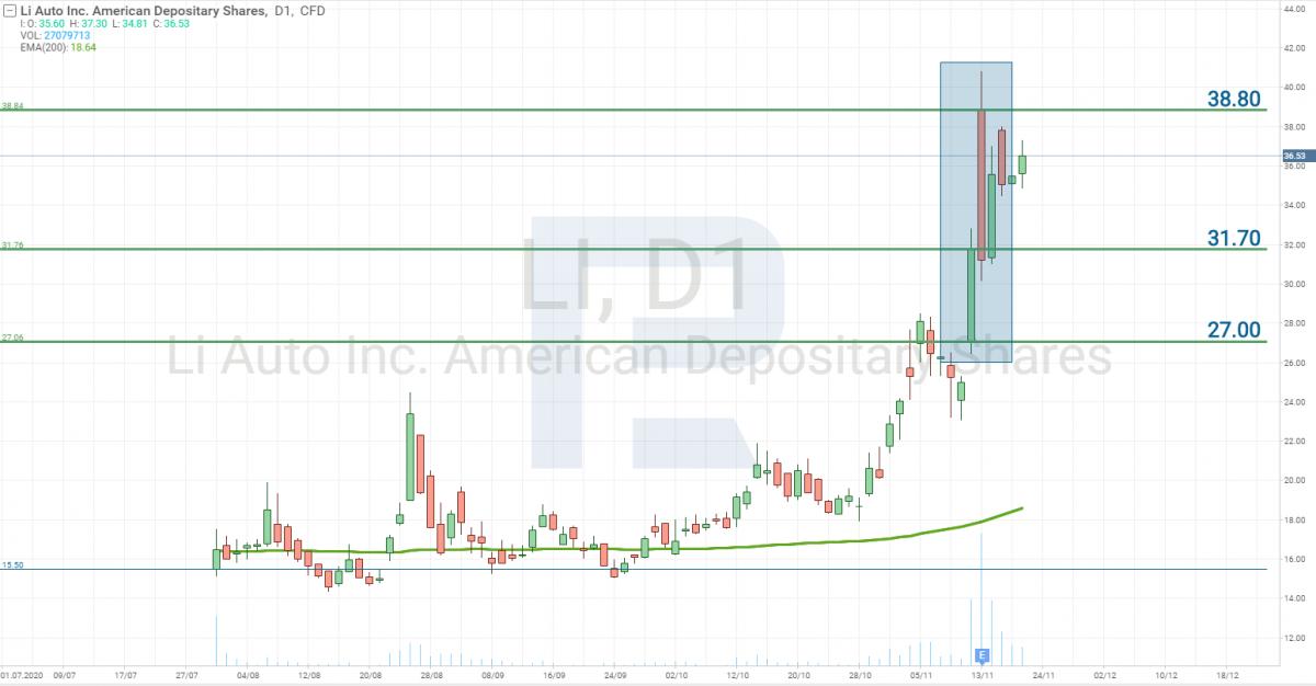 График акций Li