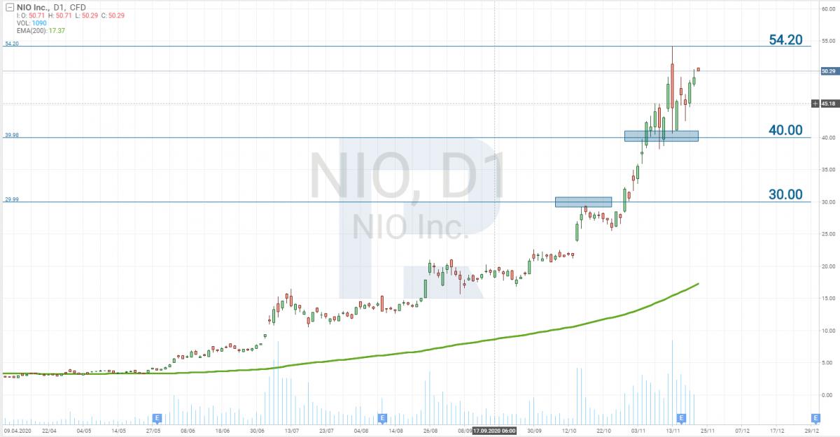 График акций NIO