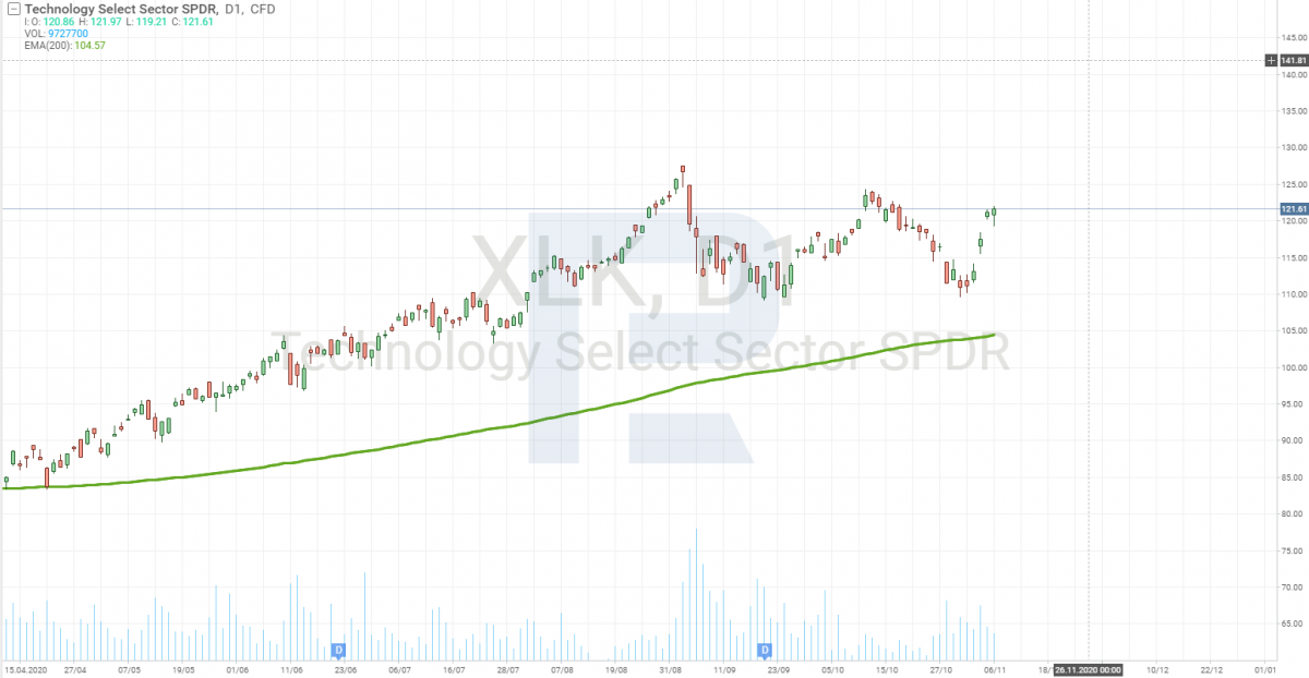 Technology Select Sector SPDR Fund (NYSE: XLK)