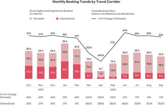 Число новых заявок и регистраций Airbnb
