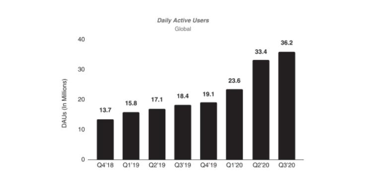 График активных пользователей Roblox