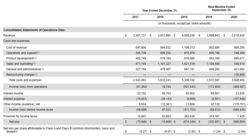 Финансовые показатели Airbnb