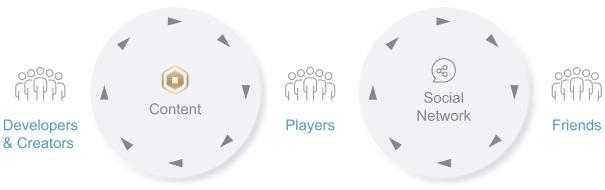 Схема привлечения пользователей