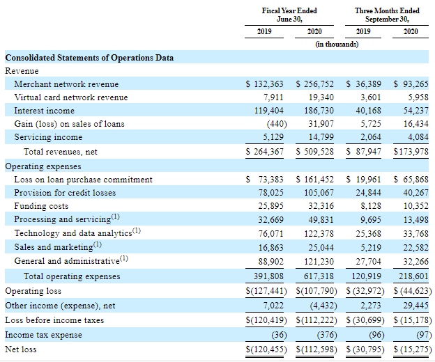 Financial performance of Affirm Holdings