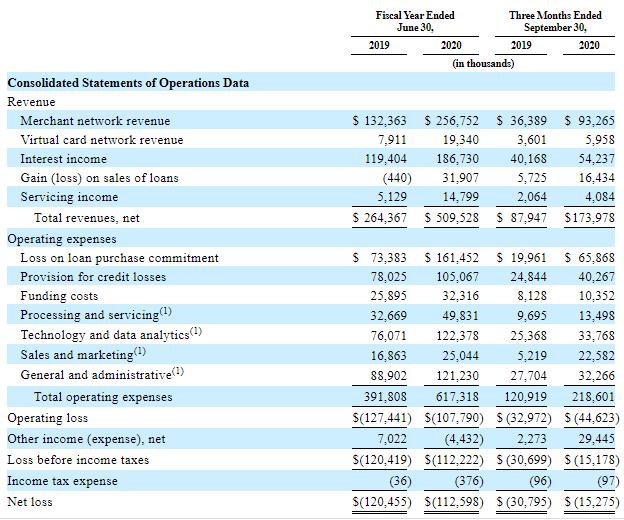 Финансовые показатели Affirm Holdings