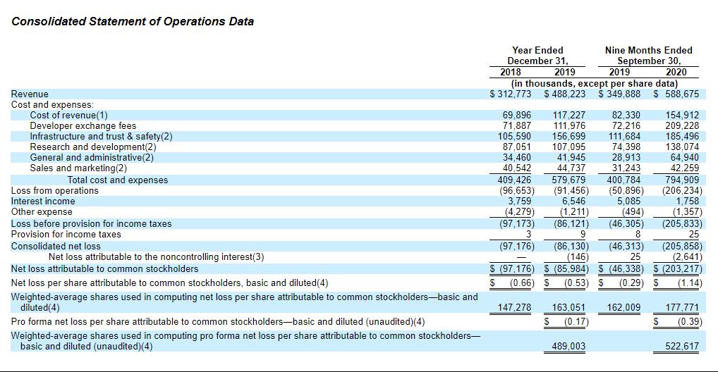 Финансовые показатели Roblox