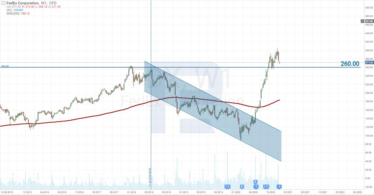 FedEx Corporation (NYSE: FDX) Stock Chart