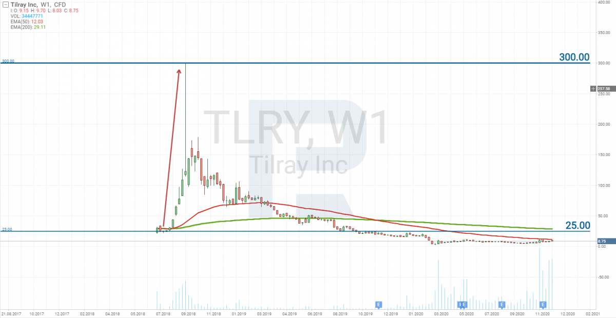 График акций Tilray (NASDAQ: TLRY)