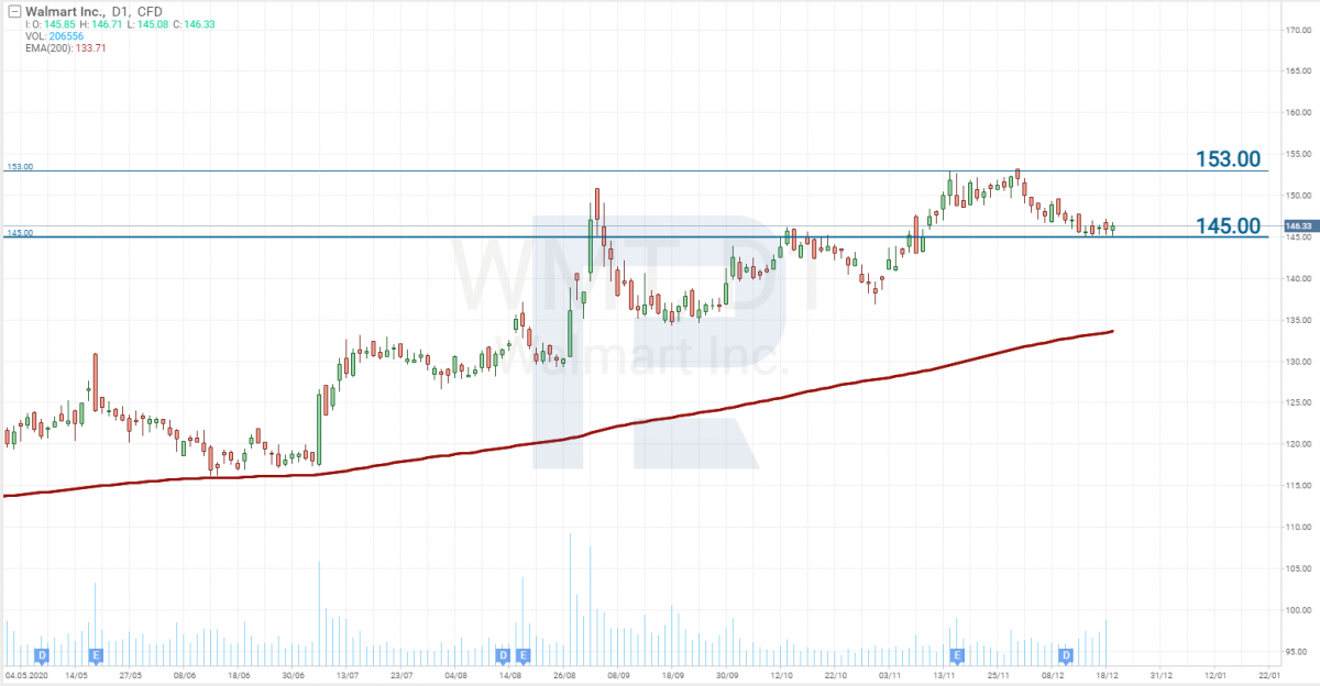 График акций Walmart (NYSE: WMT)
