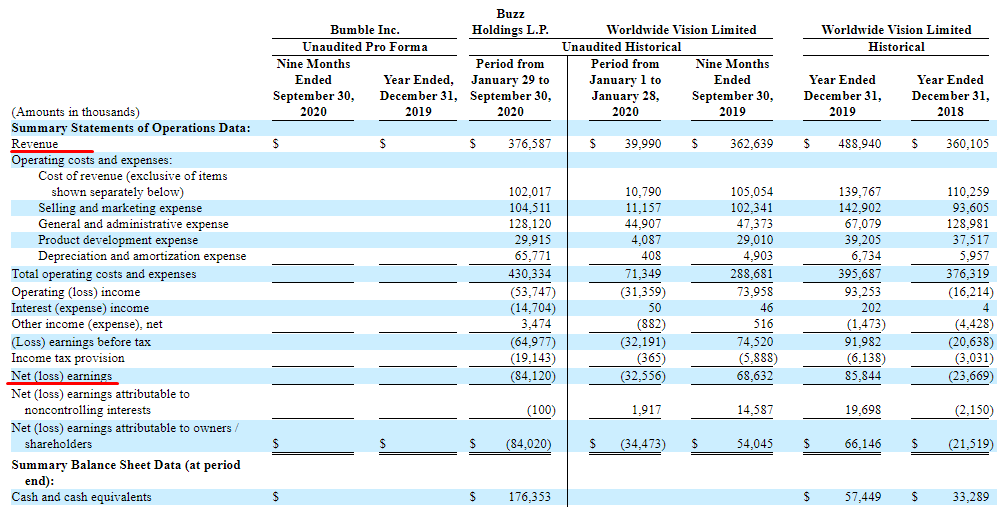 Bumble financial performance