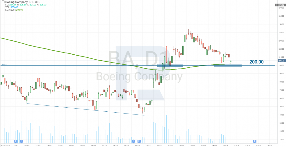 Boeing Stock Price Chart