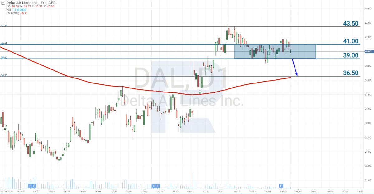График акций Delta Air Lines (NYSE: DAL)