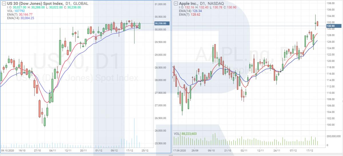 График акций Apple (NASDAQ: APPL) и индекса Dow Jones