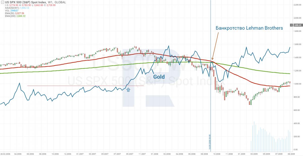 Корреляция Золота и S&P500 во время банкротства Lehman Brothers