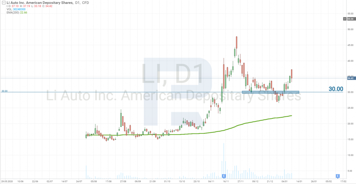 Li Auto Inc Stock Price Chart