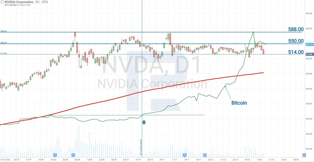 Корреляция Bitcoin и Nvidia
