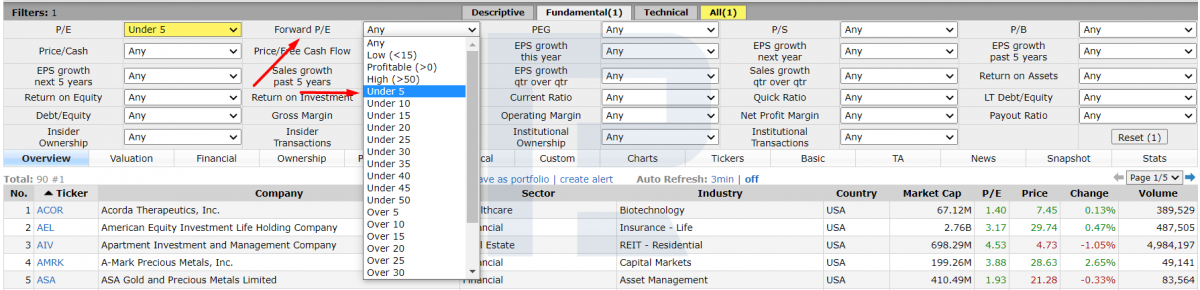 Пример расчета мультипликатора P/E на Finviz.com