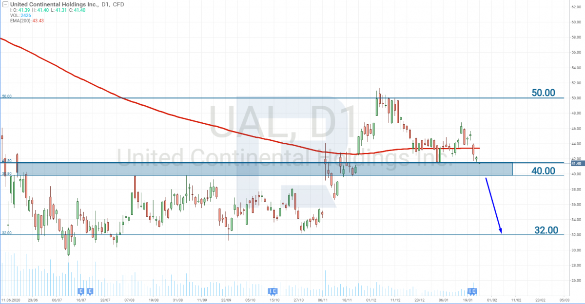 График акций United Airlines (NASDAQ: UAL)
