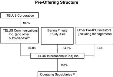 Структура компании TELUS