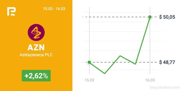 Акции AstraZeneca выросли до $50,05 на открытии сессии 16.03.