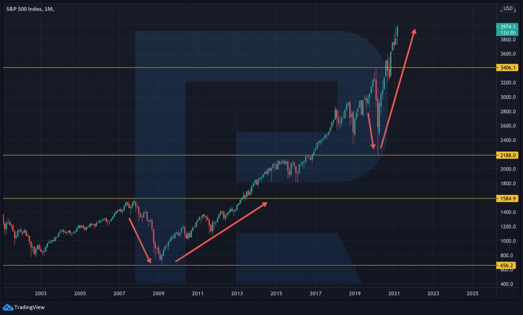 График котировок индекса S&P 500