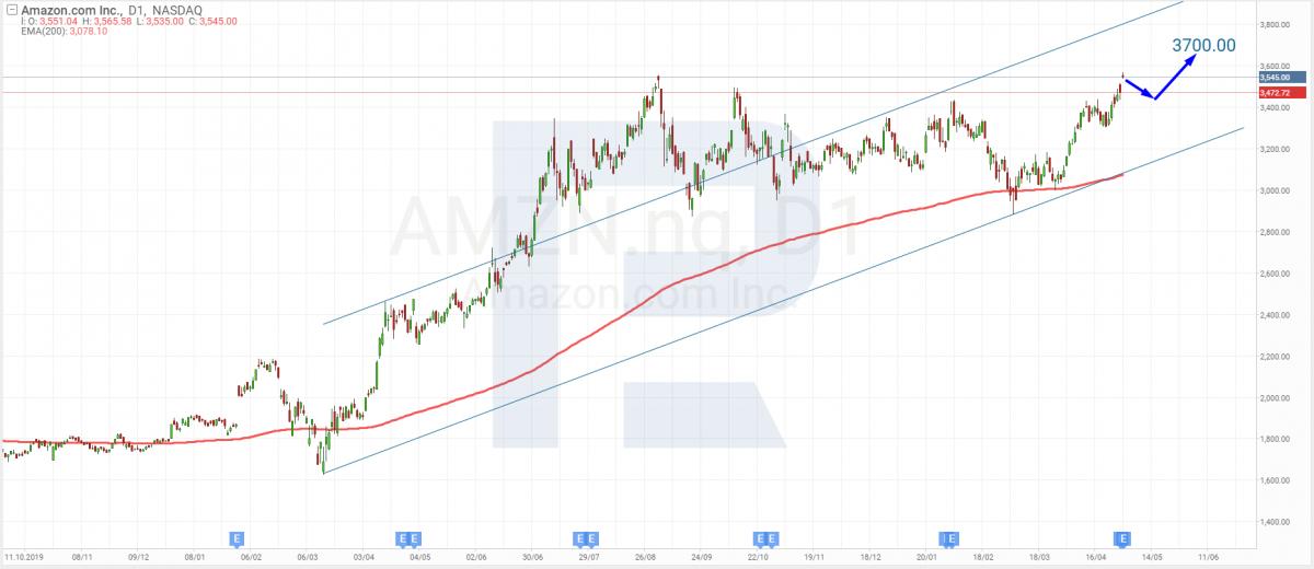 Технический анализ акций Amazon на 30.04.2021.