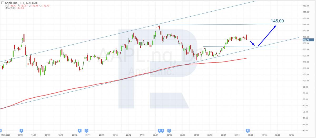 Технический анализ акций Apple на 30.04.2021.