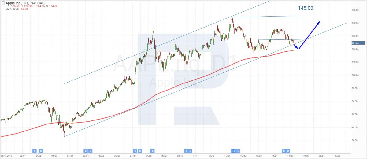 Технический анализ акций Apple на 19.05.2021.
