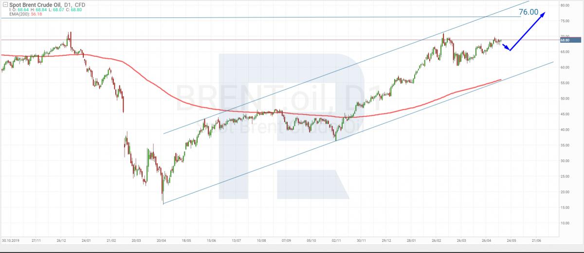 Технический анализ цен на нефть марки Brent на 12.05.2021.