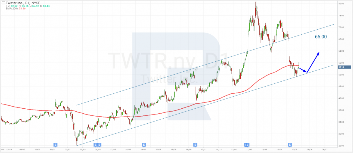 Technical analysis of Twitter shares as of 05/19/2021.