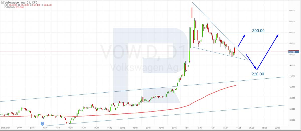 Технический анализ акций Volkswagen на 07.05.2021.
