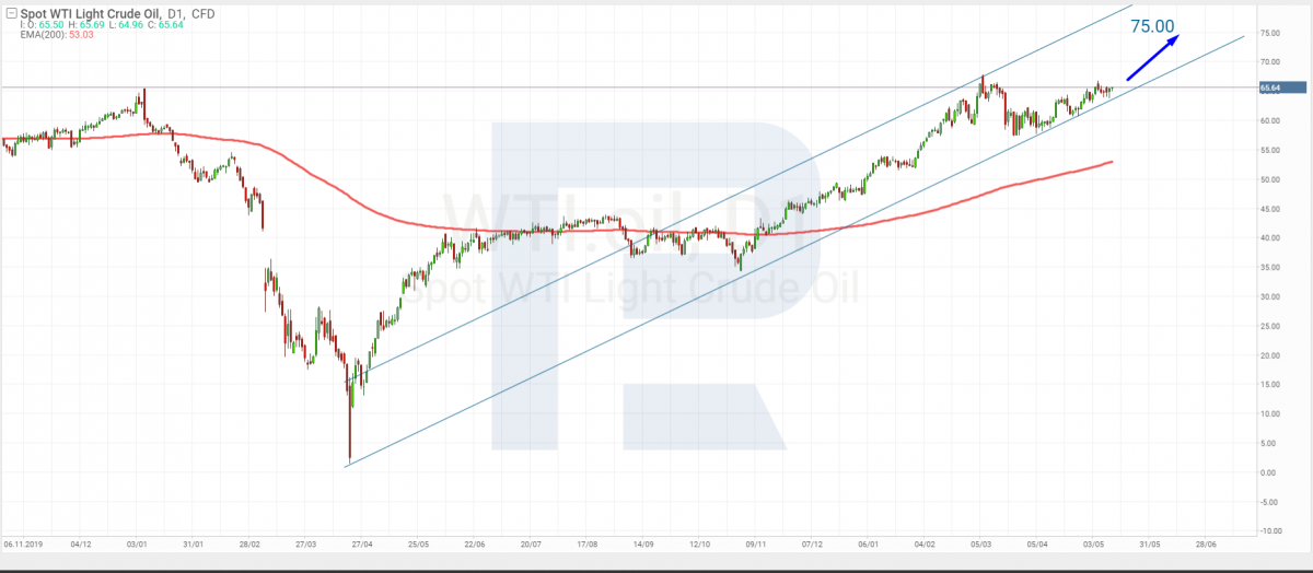 Технический анализ цен на нефть марки WTI на 12.05.2021.