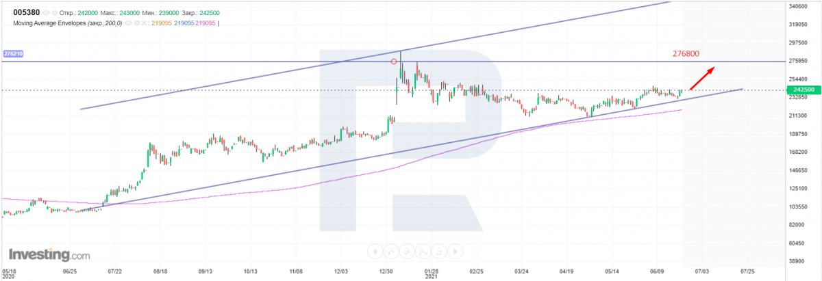 Технический анализ акций Hyundai Motor Group  на 23.06.2021