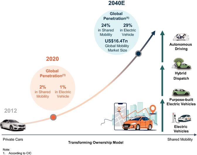 Как DiDi Global строит будущее передвижений