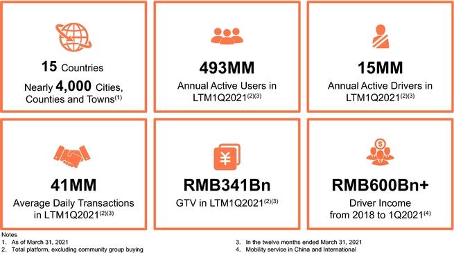 Основная статистика бизнеса DiDi Global