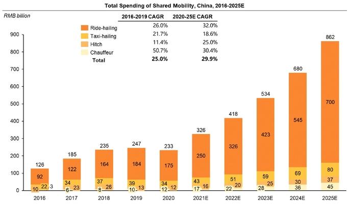 Основные затраты потребителей на совместные передвижения в Китае