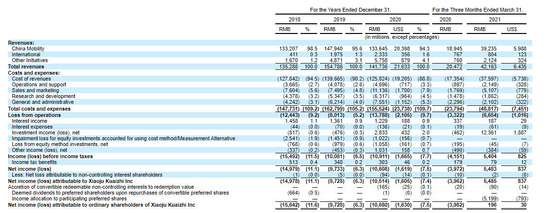 Финансовая отчетность DiDi Global