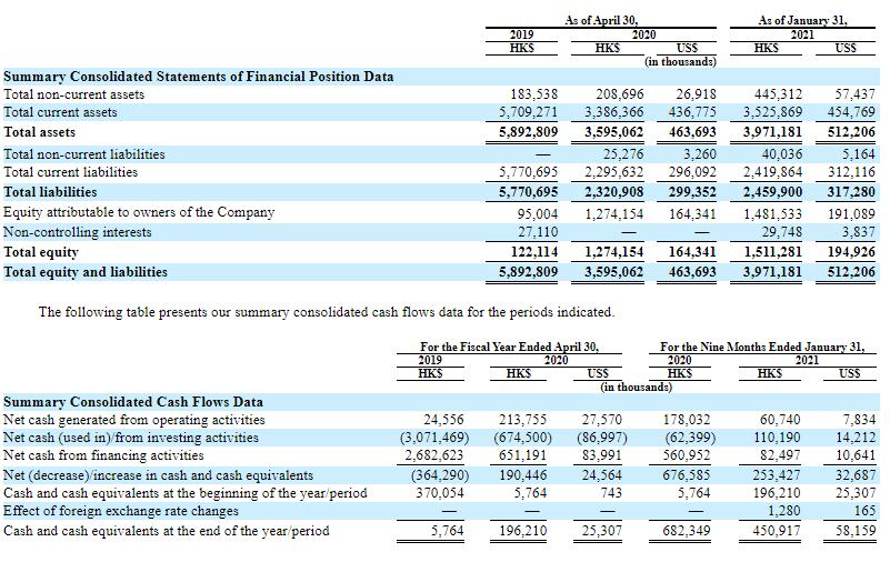 Отчёт о прибыли и денежном потоке AMTD Digital за 2019 - 2021 года