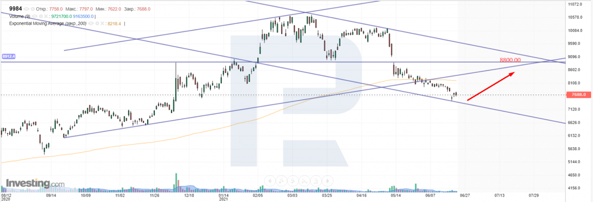 Технический анализ акций SoftBank Group на 23.06.2021