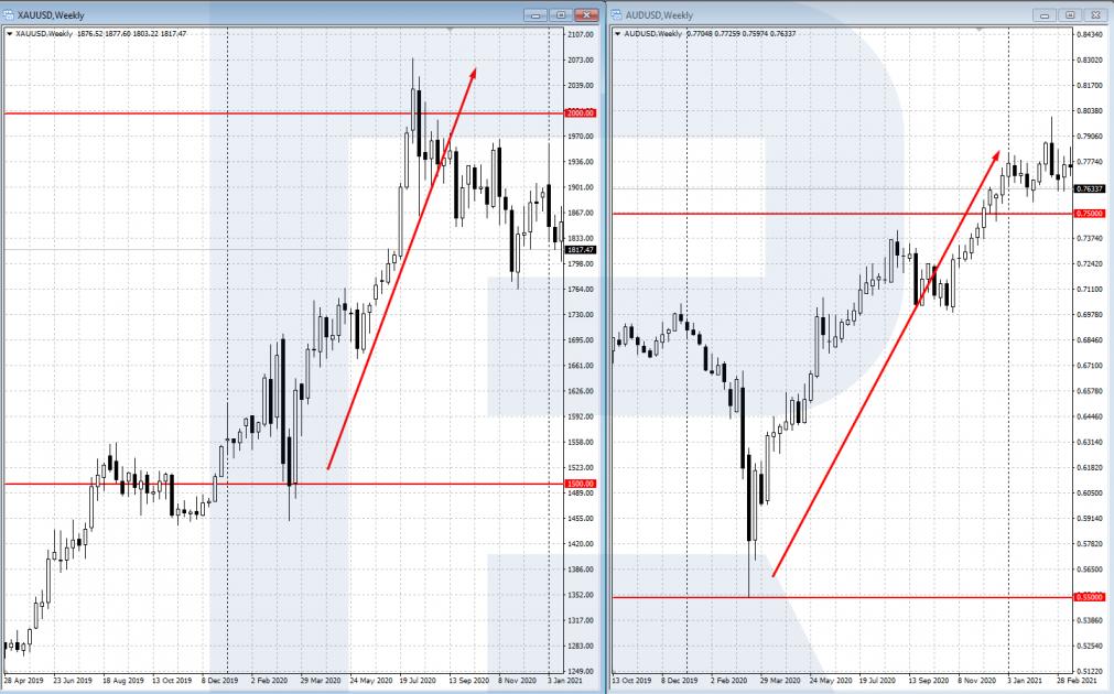 Торговля AUD/USD на основе фундаментального анализа