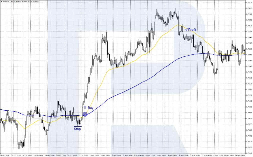 Торговля AUD/USD на основе торговых индикаторов