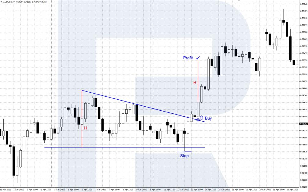 Торговля AUD/USD на основе технического анализа