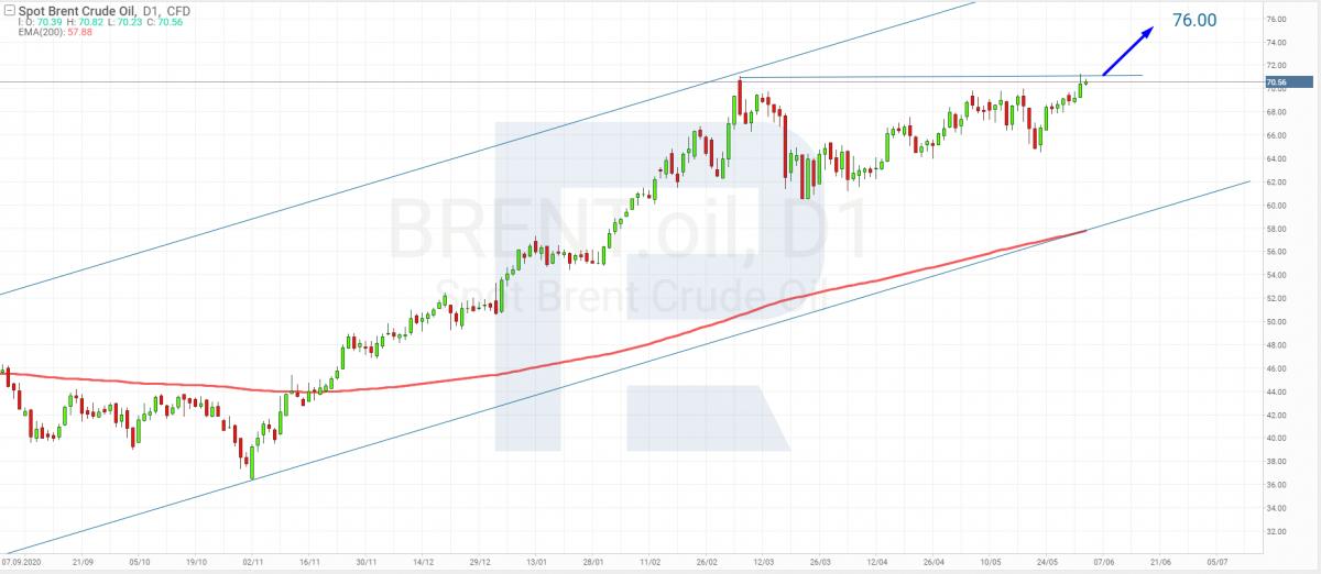 Технический анализ фьючерсов на нефть марки Brent на 02.06.2021