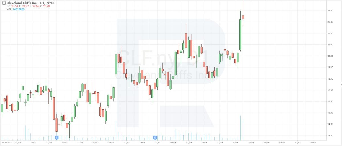 Cleveland-Cliffs (NYSE: CLF) stock chart for June 11, 2021