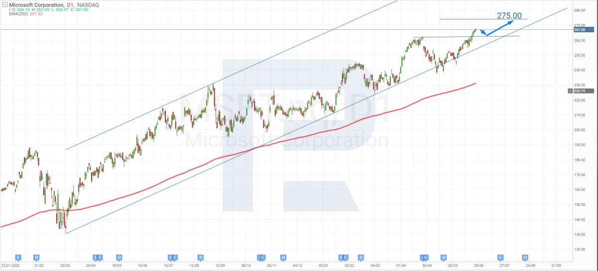 Технический анализ акций Microsoft на 25.06.2021