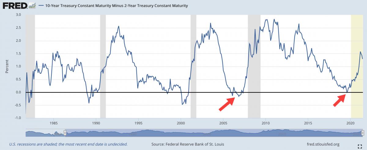 График доходности облигаций казначейства США